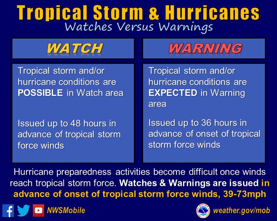 Watches versus Warnings. Watch: Tropical storms and/or hurrican conditions are POSSIBLE in watch area. Issued up to 48 hours in advance to tropical storm force winds. Warning: Tropical storm and/or hurricane conditions are EXPECTED in warning area. Issued up to 36 hours in advance of tropical storm force winds. Hurricane preparedness activities become difficult once winds reach tropical storm force. Watches and warnings are issued in advance of onset tropical storm winds, 39-73 mph