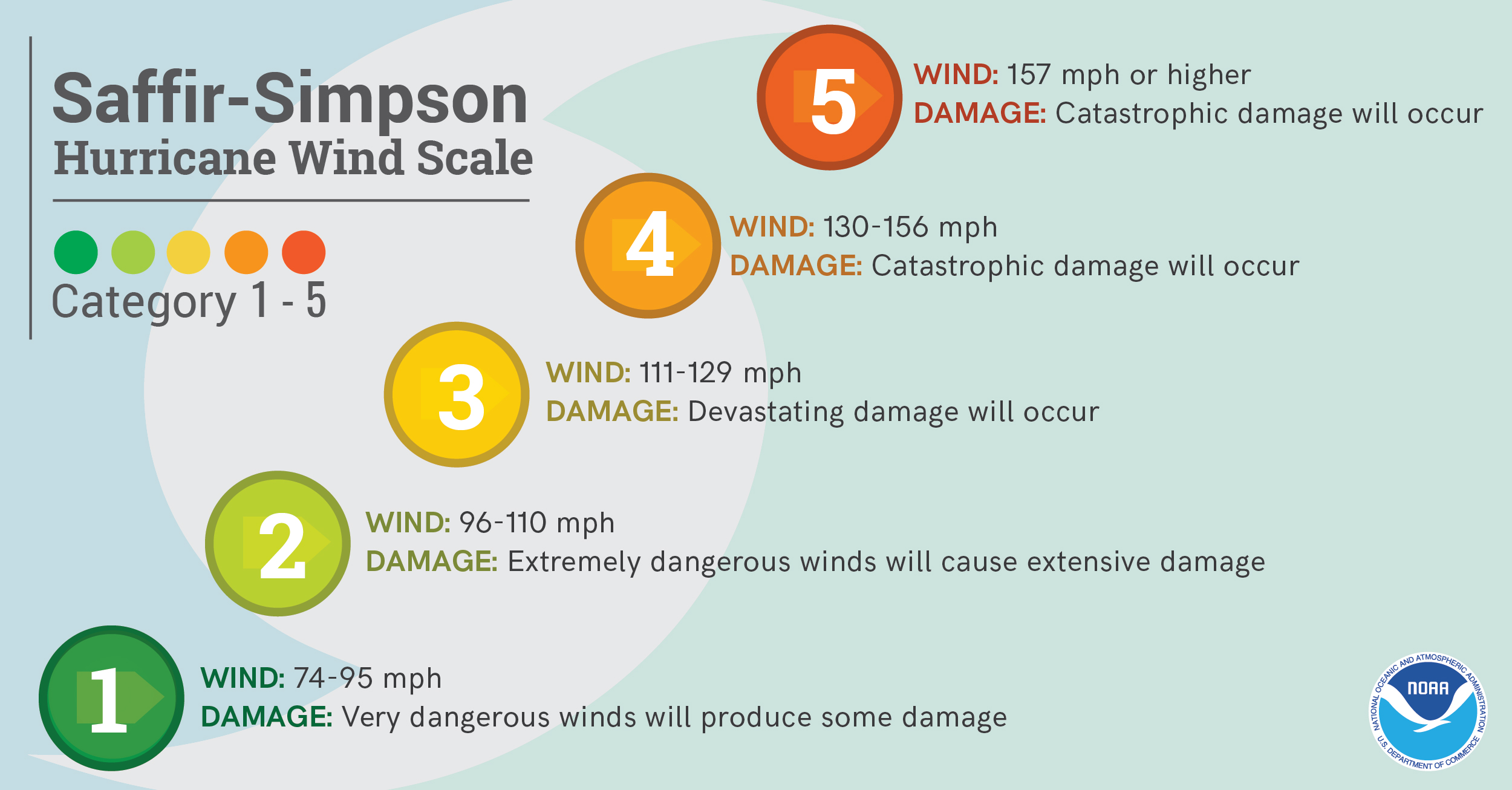 Categories 1-5. 1- Wind: 74-95 mph. Damage: very dangerous winds will produce some damage. 2- Wind: 96-110mph. Damage: Extremely dangerous will cause extensive damage. 3- Wind: 111-129 mph. Damage: devasting damage occur. 4- Wind: 130-156 mph. Damage: catastrophic damage will occur. 5- Wind: 157 or higher. Damage: catastrophic damage occur.