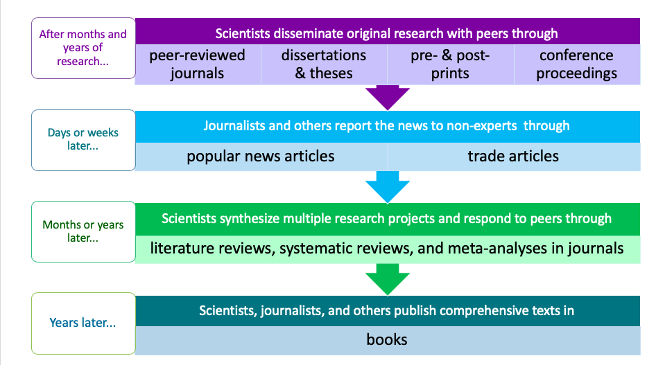 graphic depicting timeline of scholarly and popular publications