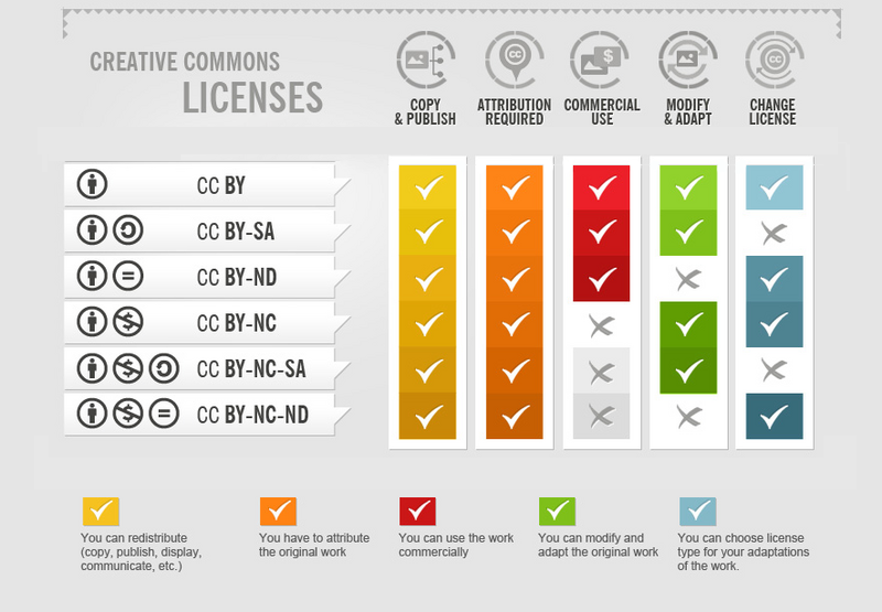 Creative Commons licenses chart of permissions