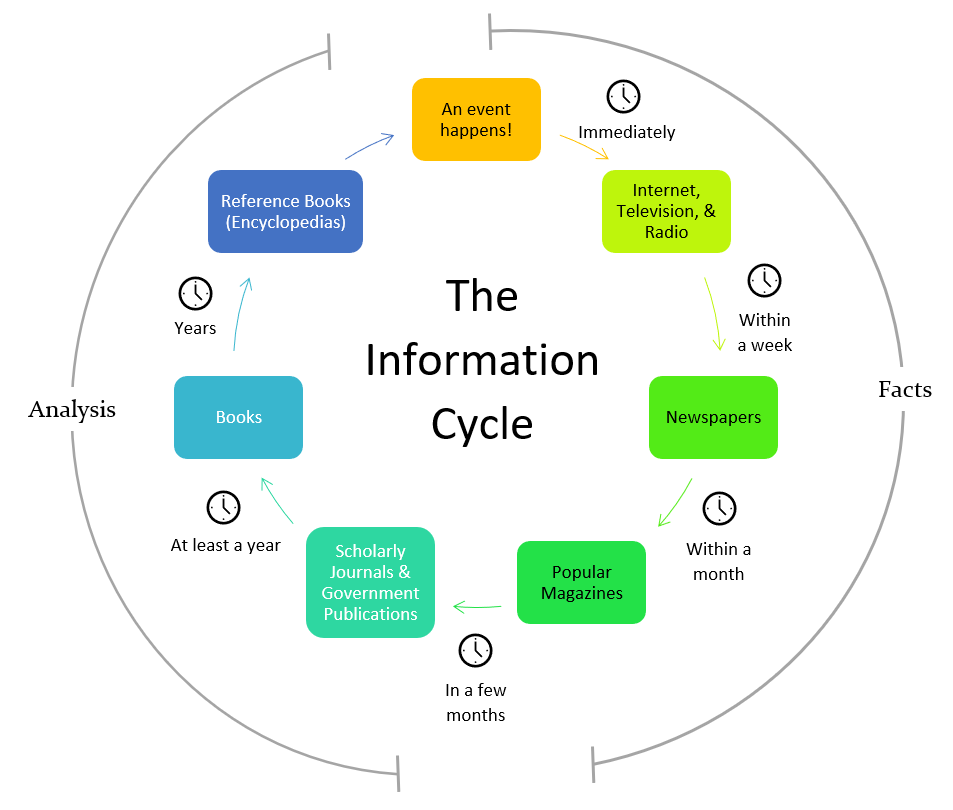 The Information Cycle: An event happens. Immediately, it is available on the internet, television, and radio. Within a week, it is available in newspapers. Within a month it is available in popular magazines. All of these are considered fact-based sources. After a few months, you will see scholarly journals and government publications on the topic. At least a year later, books will be written on the topic. Years later, reference books, including encyclopedias, will be published including this topic. These later sources contain analysis about the event.