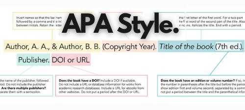 Image of an apa citation. Text reads APA Style