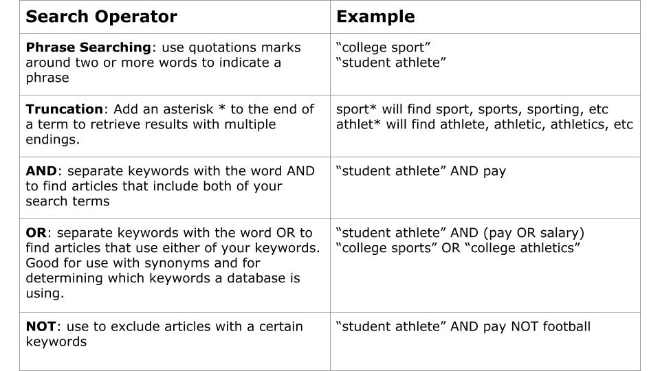 "Table with the following text: Phrase searching: use quotation marks around two or more words to indicate a phrase, for example ""college sport""; Truncation: add an asterisk to the end of a term to retrieve results with multiple endings, for example athlet*; AND: separate keywords with the word AND to find articles that include both of your search terms, for example ""student athlete"" AND pay; OR: separate keywords with the word OR to find articles that use either of your keywords. Good for use with synonyms and for determining which keywords a database is using, for example ""college sports"" OR ""college athlet*""; NOT: use to exclude articles with certain keywords, for example ""student athlete"" AND pay NOT football"