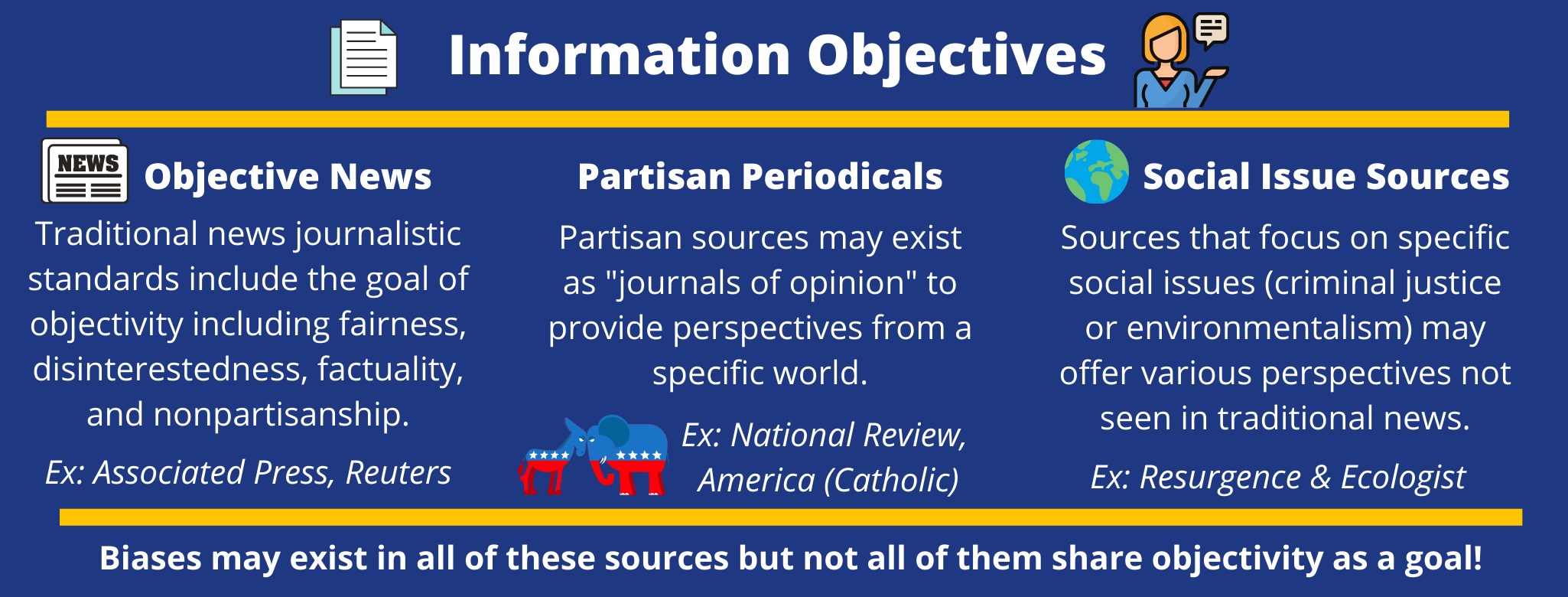 Graphic says information objectives and provides definitions of objective news, partisan periodicals and social issue sources