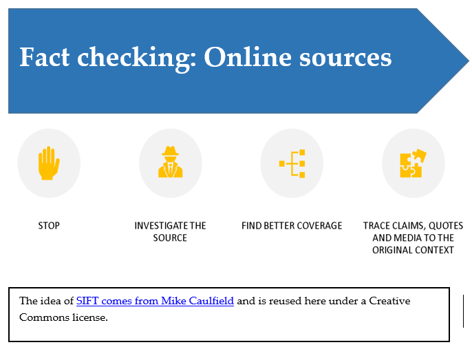 Blue arrow with text saying fact checking online sources followed underneath by an image with the SIFT acronym Stop, Investigate the Source, Find Trusted Coverage, Trace Claims, Quotes, and the Media to their original context
