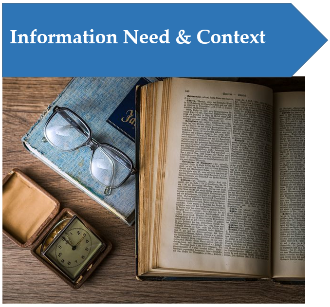 Blue arrow shape with text saying Information Need and Context with an image of a book, reading glasses, and a watch underneath