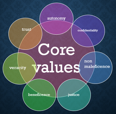 Graphic with seven circles positioned around one main circle. Main circle reads Core Values. Other circles from top clockwise read autonomy, confidentiality, non-maleficence, justice, beneficence, veracity, and trust.