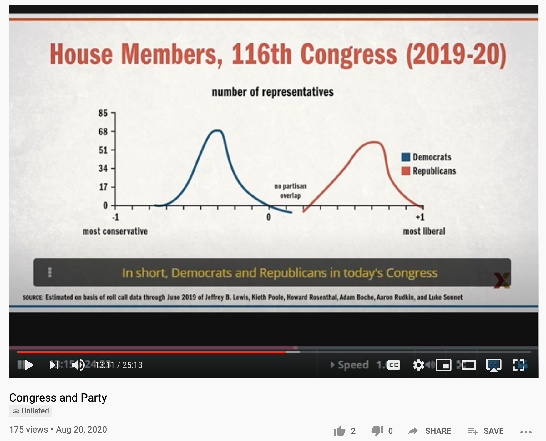 Video lecture from Harvard professor, Thomas Patterson, on Congress and Party available from YouTube and his HarvardX/EdX webpage