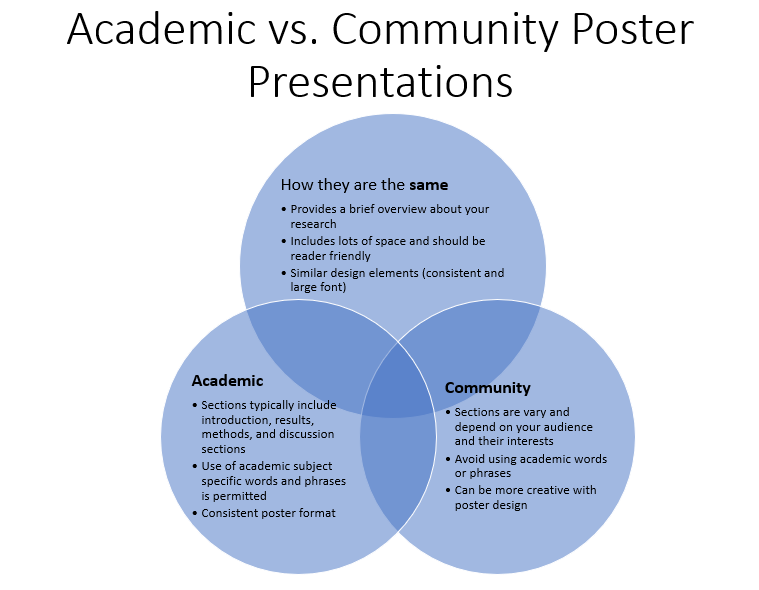Academic vs. Community Poster Presentations