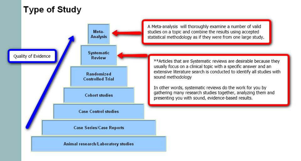 A meta-analysis will thoroughly examine a number of valid studies on a topic and combine the results using accepted statistical methodology as if they were from one large study.  Articles that are Systemic Reviews are desirable because they usually focus on a clinical topic with a specific answer and an extensive literature search is conducted to identify all studies with sound methodology. In other words, systemic reviews do the work for you by gathering many research studies together, analyzing them and presenting you with sound, evidence-based results.