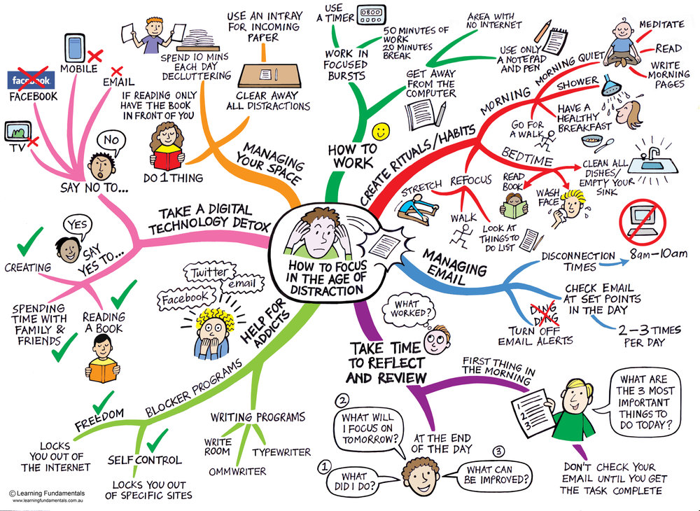 mind map of example research question