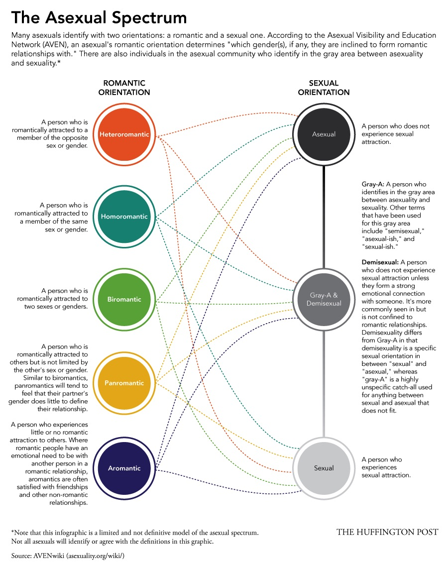 infographic identifying asexual intersectionality between sexual and romantic orientation - see below graphic for a link to a transcript of the text
