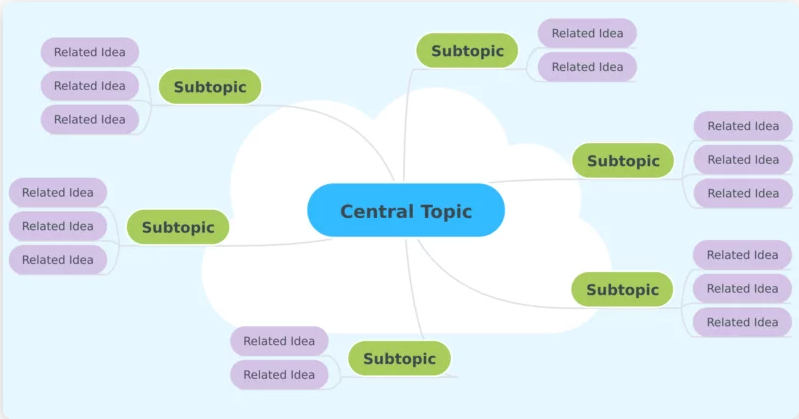 example of a generic topic mind map