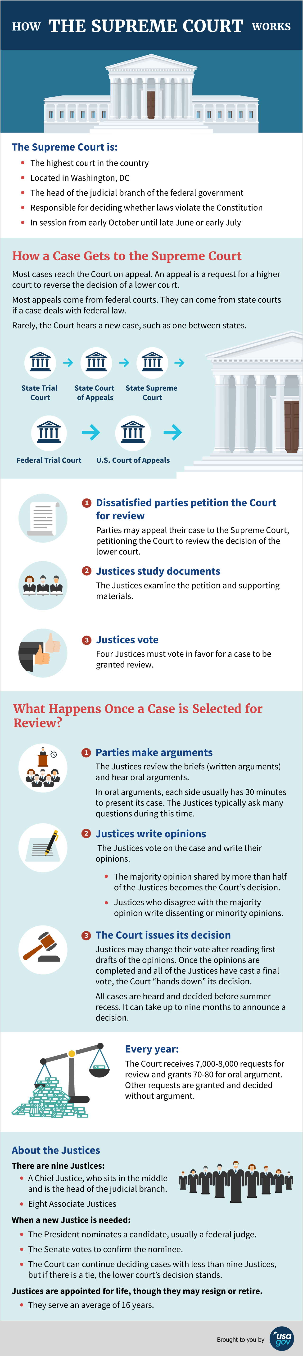 How the Supreme Court of the United States Works