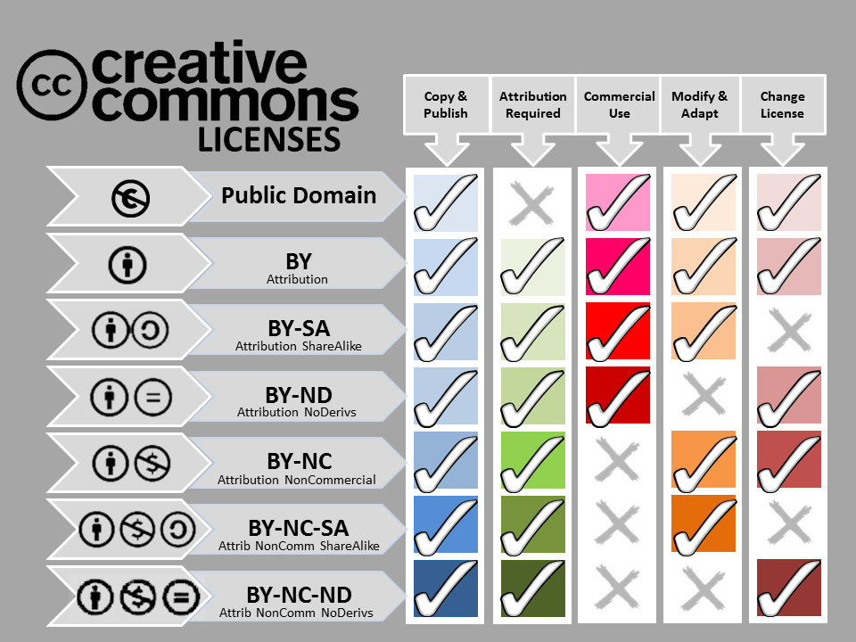 Chart of the various types of CC licenses. Text equivalent is below.