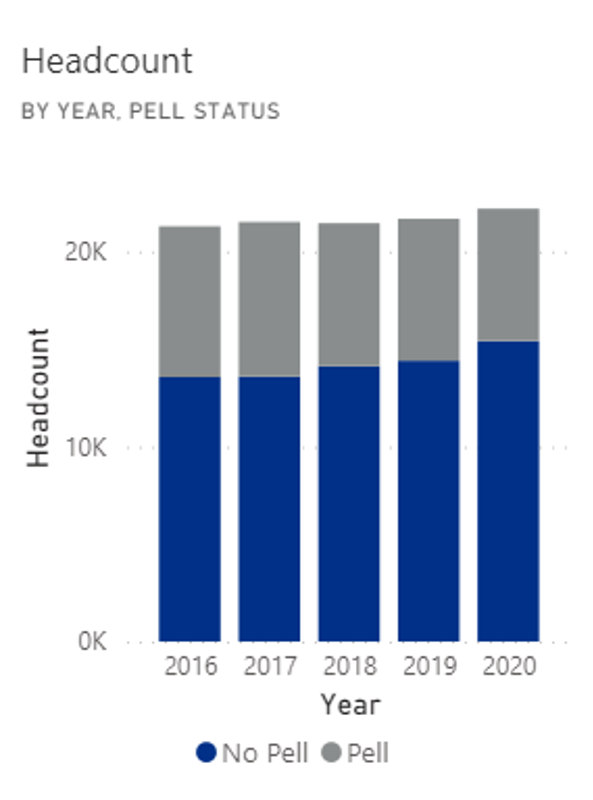 Graph of Pell status by year at the UofM. For fall 2020, 44% of undergraduates were Pell-eligible.