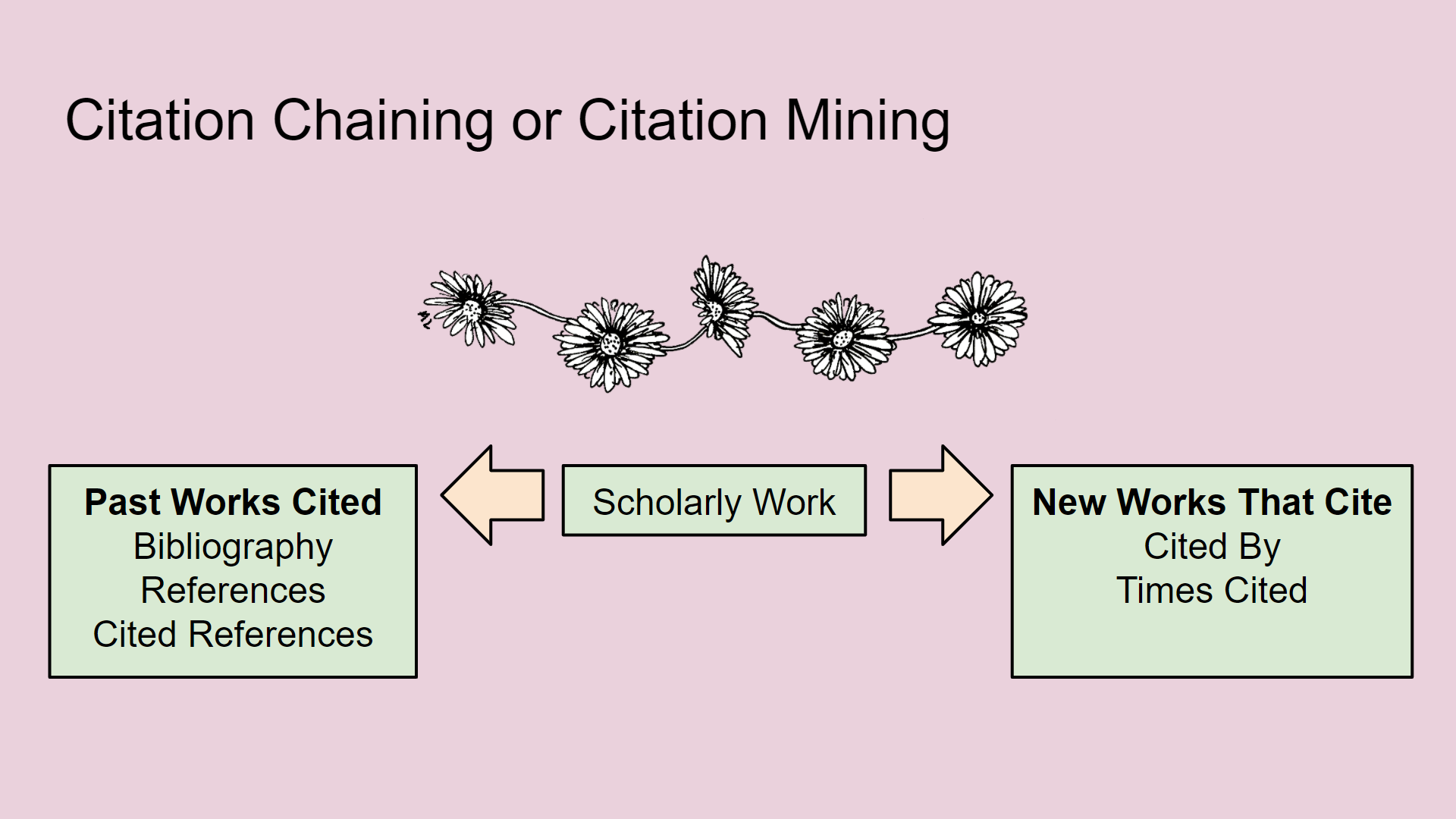 """The words """"Citation Chaining or Citation Mining"""" followed by a row of flowers linked together. The center of the image contains the words """"scholarly work"""" with an arrow pointing to the works """"past works cited: bibliography, references, cited references."""" There is a second arrow from the center pointing to the words """"new works that cite: cited by, times cited"""""""