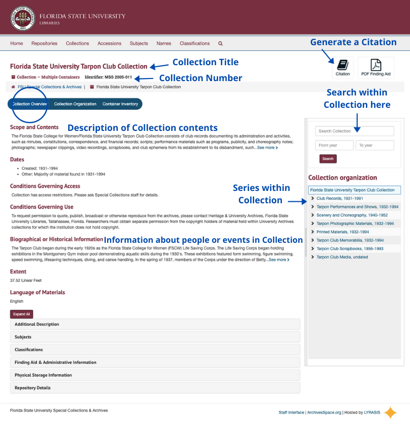 Annotated screenshot of a digital finding aid in ArchivesSpace.