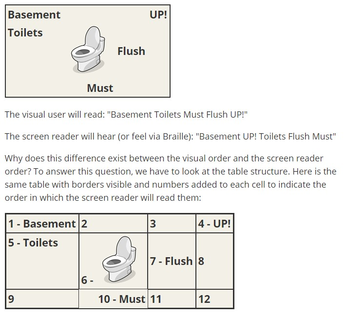 "Two signs with a toilet drawn in the center.  A sighted reader would read ""Basement Toilets Must Flush UP!"" but screen reading software would read ""Basement UP! Toilets Flush Must"""