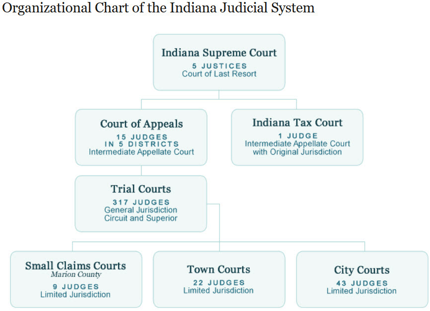 Chart of the Indiana Judicial System