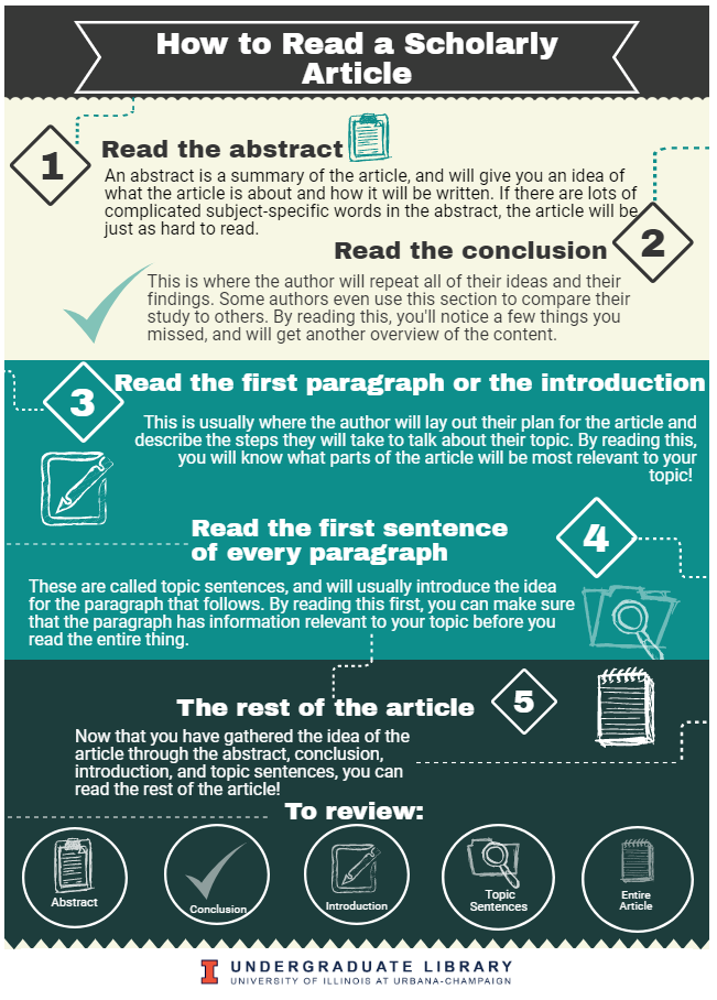 Infographic on How to Read a Scholarly Article - Read abstract, conclusion, first paragraph, first sentence of each paragraph, then rest of article