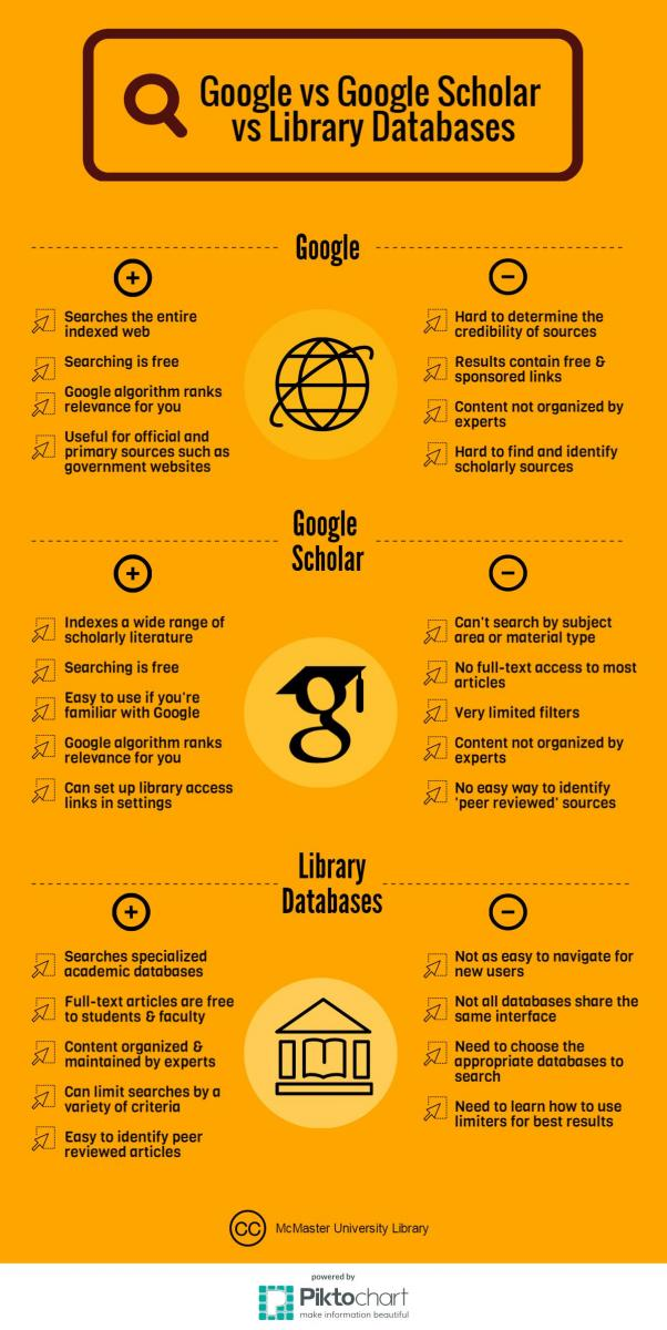 Infographic of Google, Google Scholar, and databases