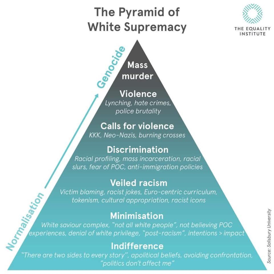 Pyramid of White Supremacy showing the transition from normalization to genocide