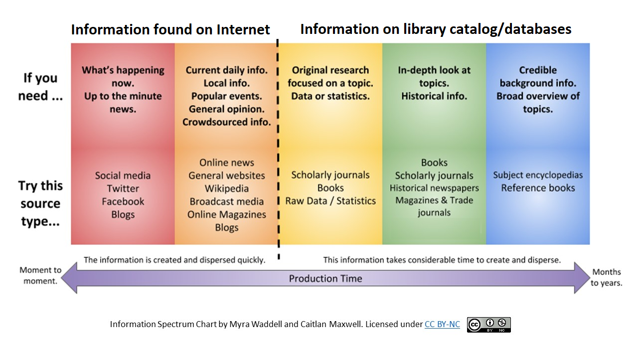 Chart showing spectrum of information on the internet versus library databases
