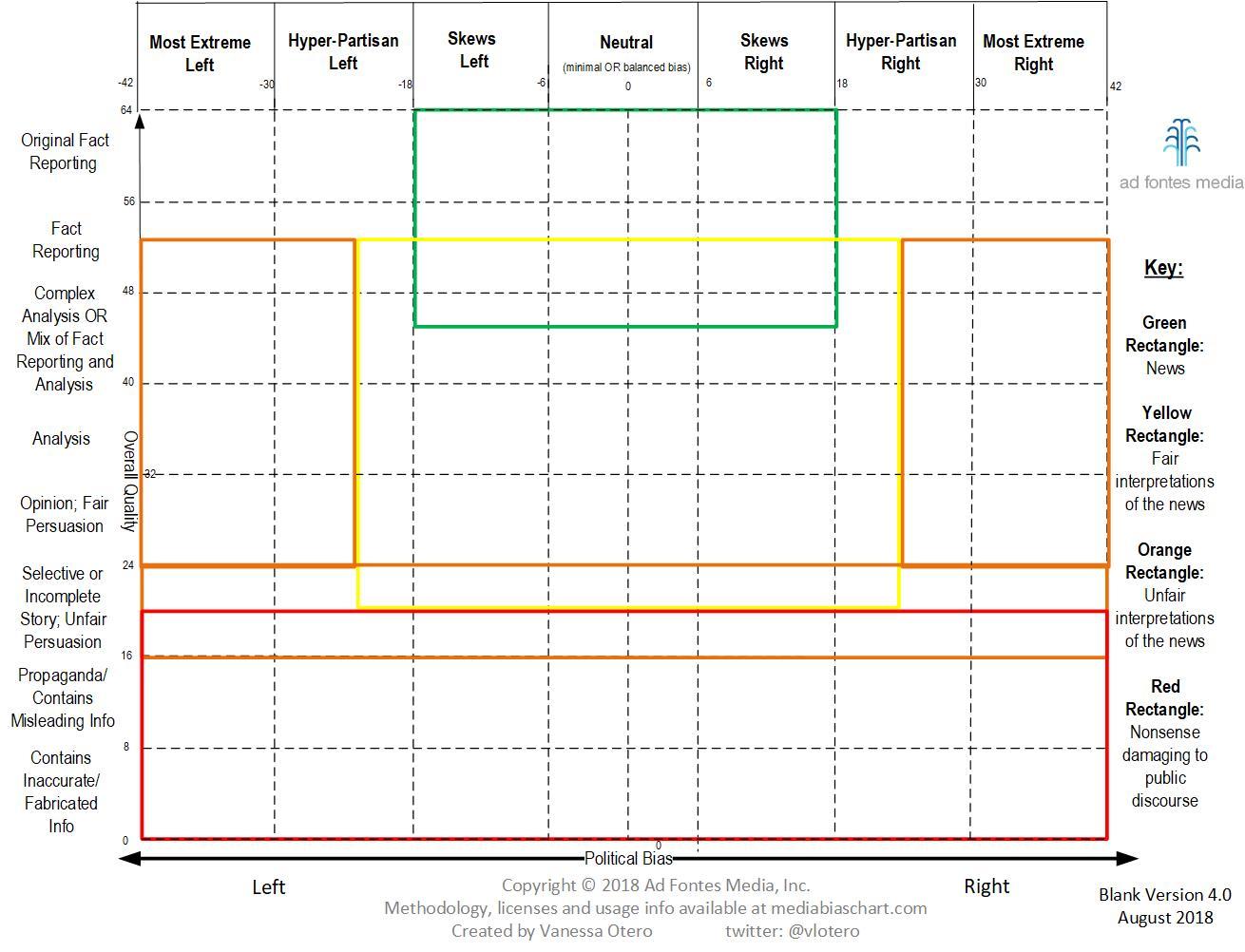 blank media bias chart