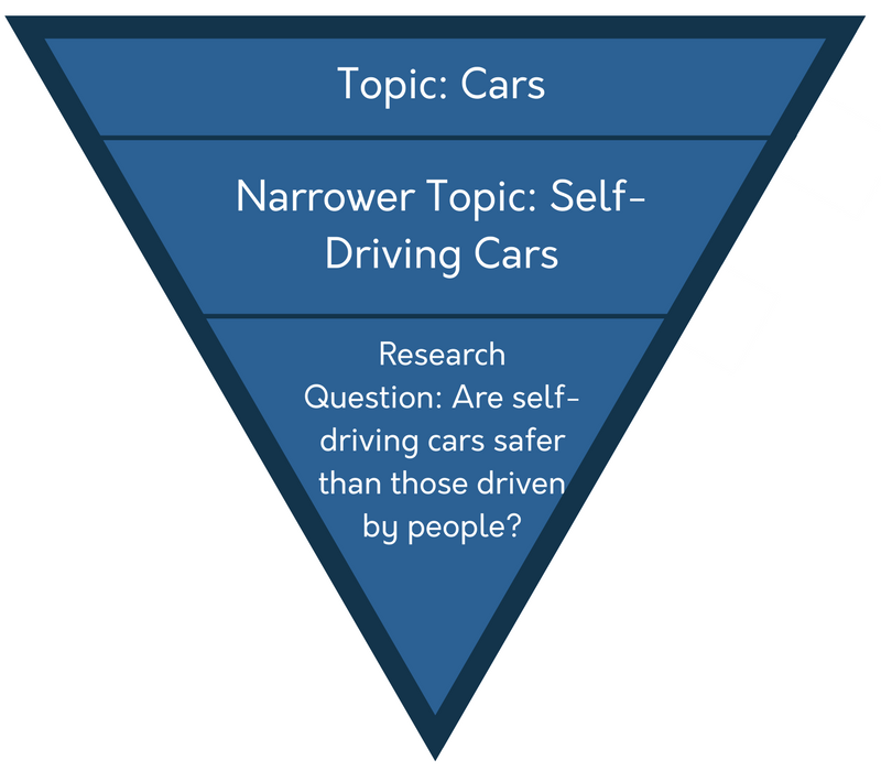 graphic depicting an upside down triangle showing the process of narrowing a research subject