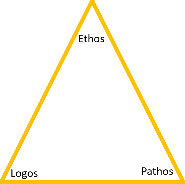 A triangle containing three words: ethos, logos, pathos