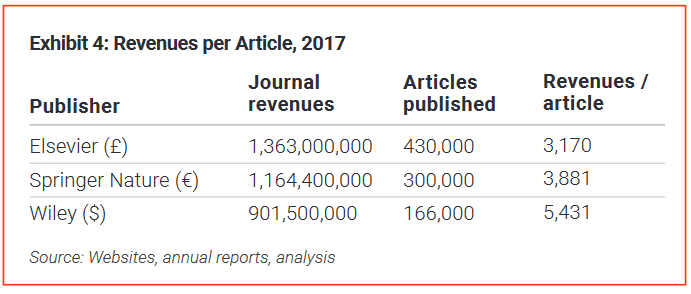 table shows revenues per article in the year 2017