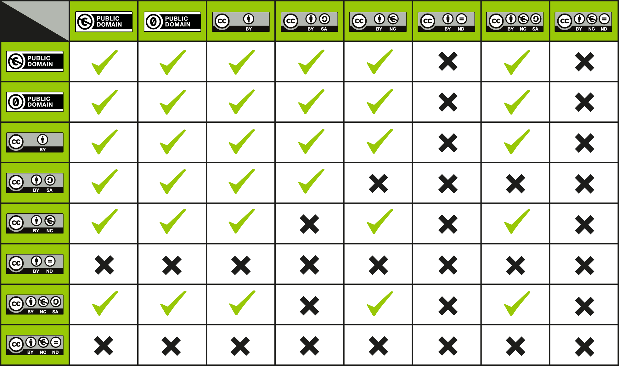 This is a license compatibility chart when you want to combine or mix two CC licensed works. Created by Kennisland published under a CC0 license.