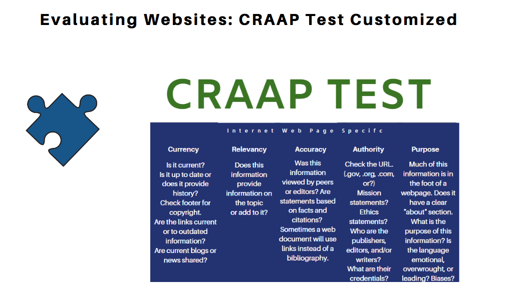 CRAAP TEST Currency Relevancy Accuracy Authority Purpose
