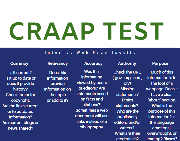This is the CRAAP TEST for websites.