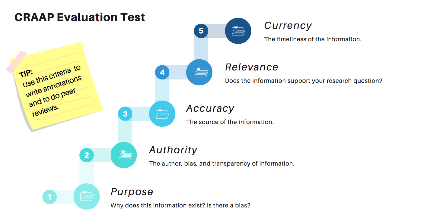 CRAPP Test: Use for annotation assignments, too. Currency, Relevancy, Accuracy, Authority, Purpose