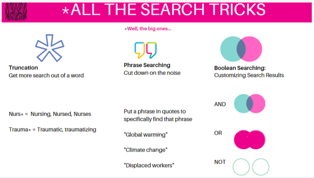 Search tips including Boolean, truncation, and phrase searching