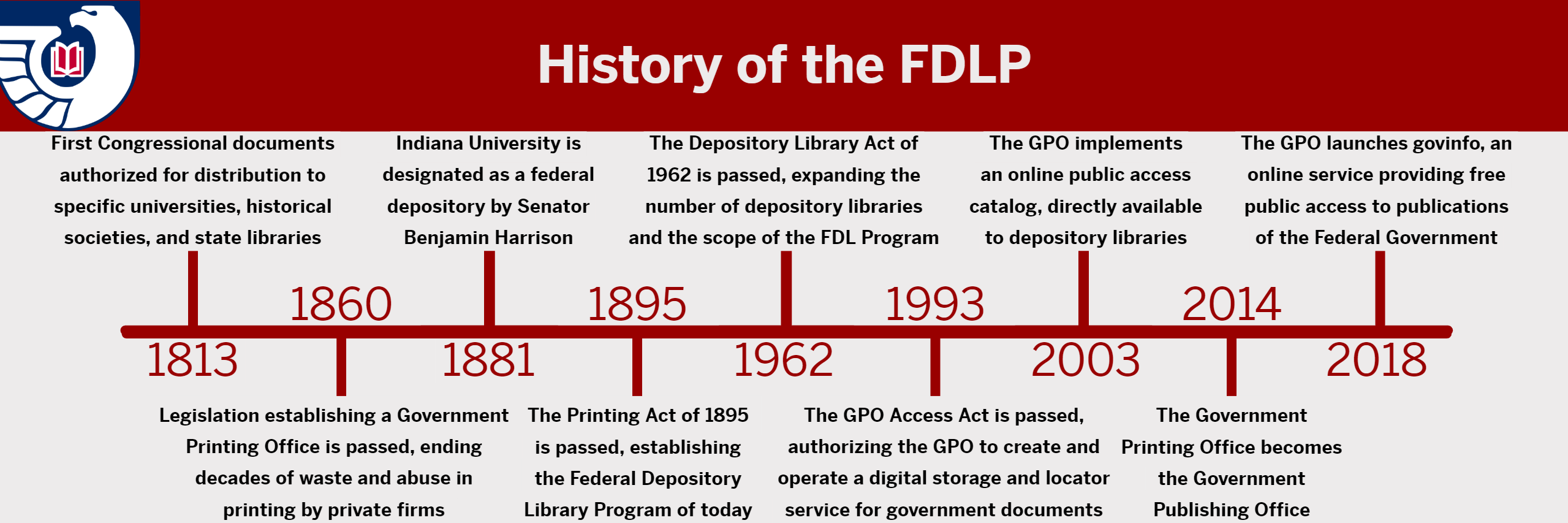 Timeline showing important historical dates and events for the Federal Depository Library Program