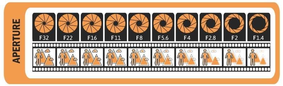 Diagram of camera aperture levels