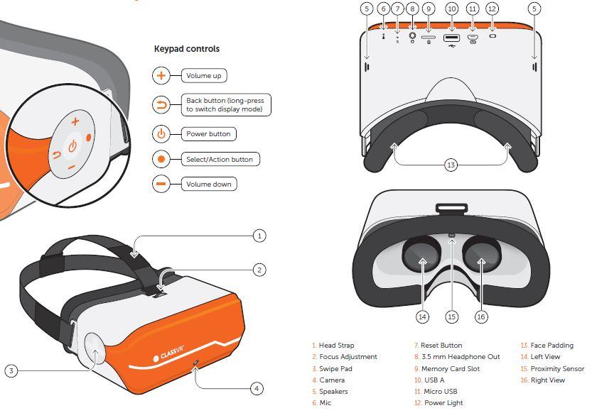 Diagram of ClassVR headset controls