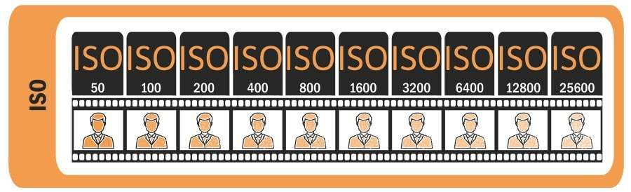 Diagram of camera ISO settings