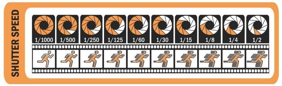 Diagram of camera shutter speed levels