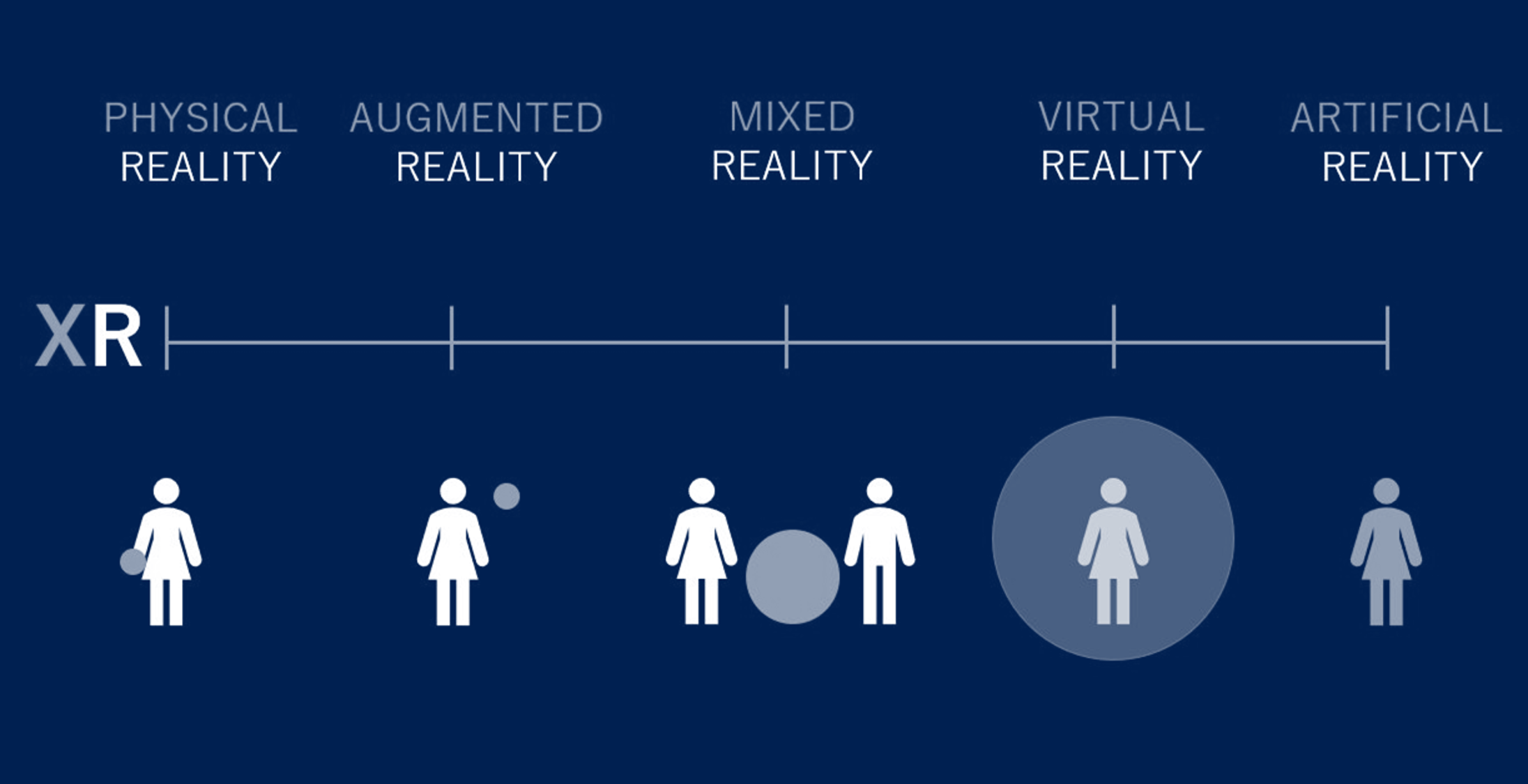 Extended reality spectrum from physical reality to artificial reality