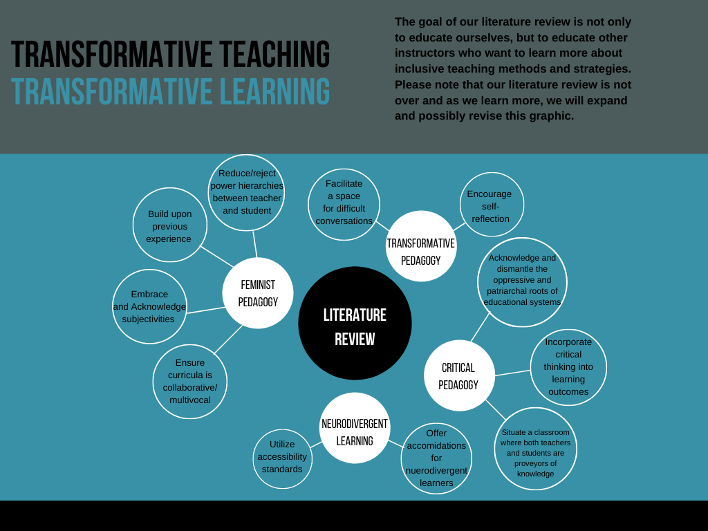 Mind Map of Transformative Pedagogy Literature Review