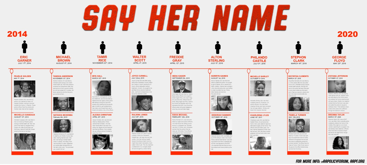 Infographic for the #SayHerName campaign by the African American Policy Forum