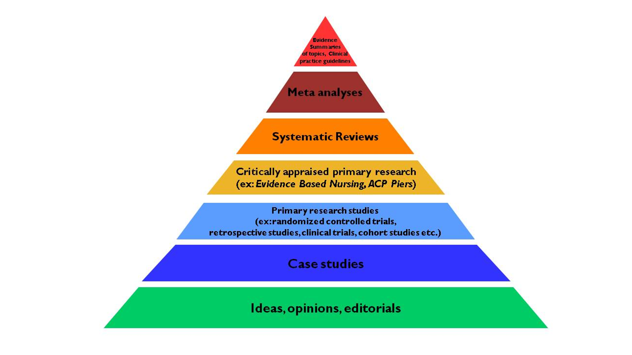 Hierarchy of evidence based literature
