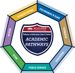 Academic Pathways: Arts & Humanities, Business, Education, Public Service, STEM, Health, Social Science.  All pathways in this graphic are listed around a shield emblem which reads Middlesex Community College, Pathways to Achievement, Career & Transfer Academic Pathways.