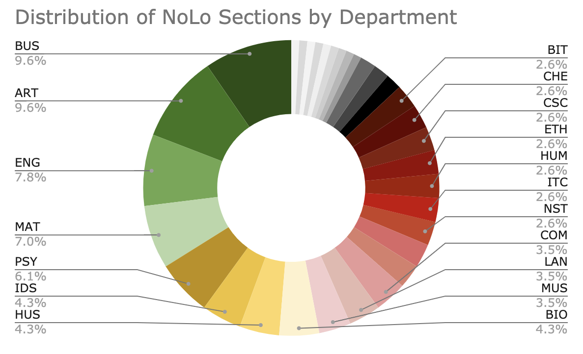 NoLo Distribution by Department: BUS 9.6%; ART 9.6%; ENG 7.8%; MAT 7.0%; PSY 6.1%; IDS 4.3%; HUS 4.3%; BIO 4.3%; MUS 3.5%; LAN 3.5%; COM 3.5%; BIT 2.6%; CHE 2.6%; ETH 2.6%; HUM 2.6%; ITC 2.6%