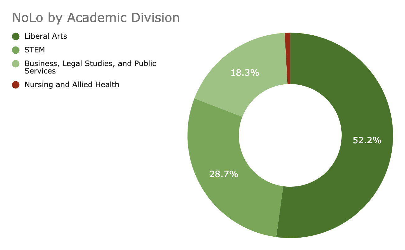 NoLo by Academic Division: Liberal Arts 52.2%; STEM 28.7%; Business Legal Studies, and Public Services 18.3%; Nursing and Allies Health Remaining