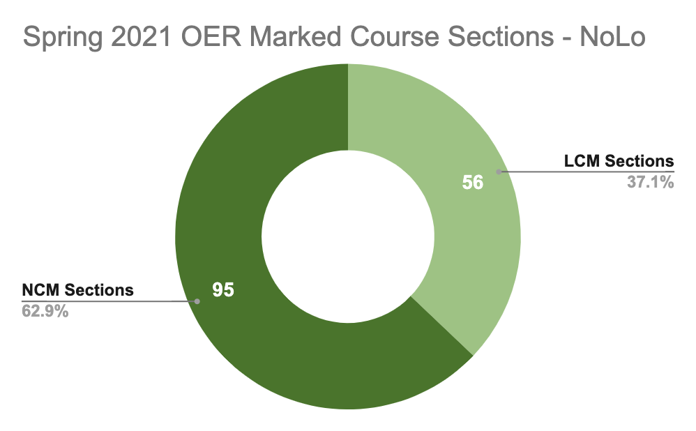 Spring 2021 OER Marked Course Sections - NoLo: LCM Sections 37.1%; NCM Sections 62.9%